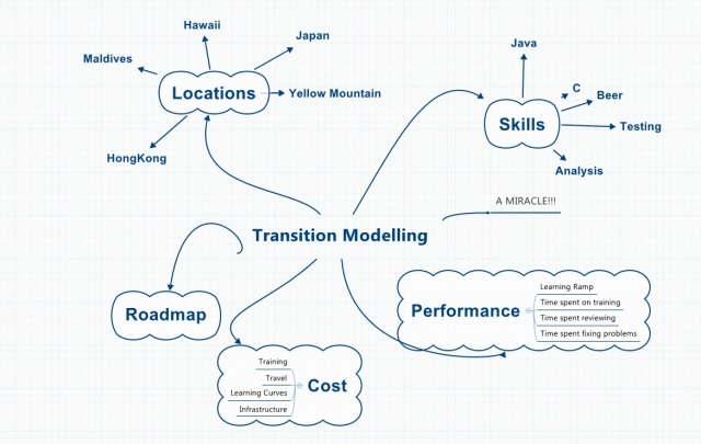 transition modelling